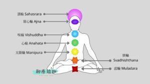 chakra-脈輪-simayogatalk-聊療瑜珈